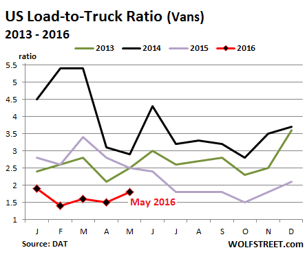 US-Trucking-Load-to-Truck-ratio-2013_2016-05