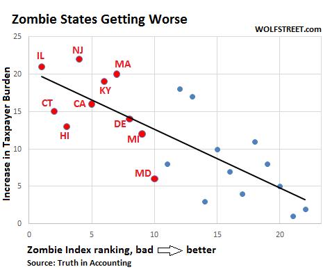 US-Zombie-states-taxpayer-burden-3