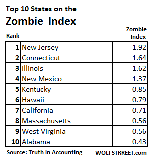US-Zombie-states-top-10
