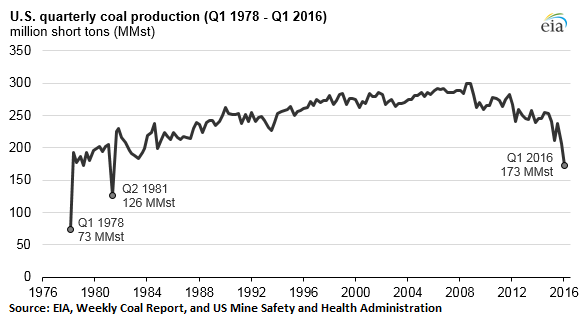 US-coal-production-1980-2016-Q1