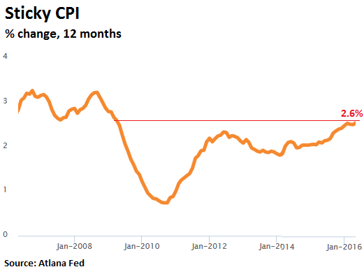 US-inflation-sticky-CPI-2016-05