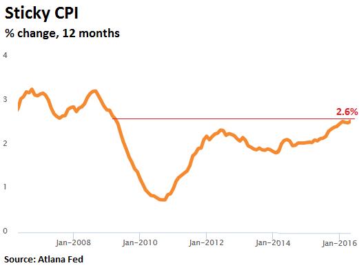US-inflation-sticky-CPI-2016-05