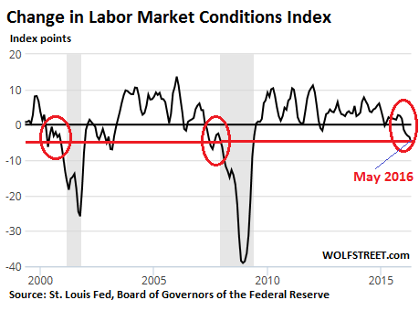 US-labor-market-conditions-index-2016-05