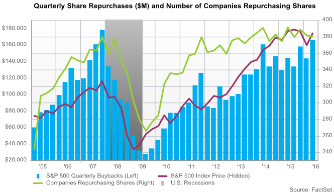 US-share-buybacks-Feb-Apr-2016