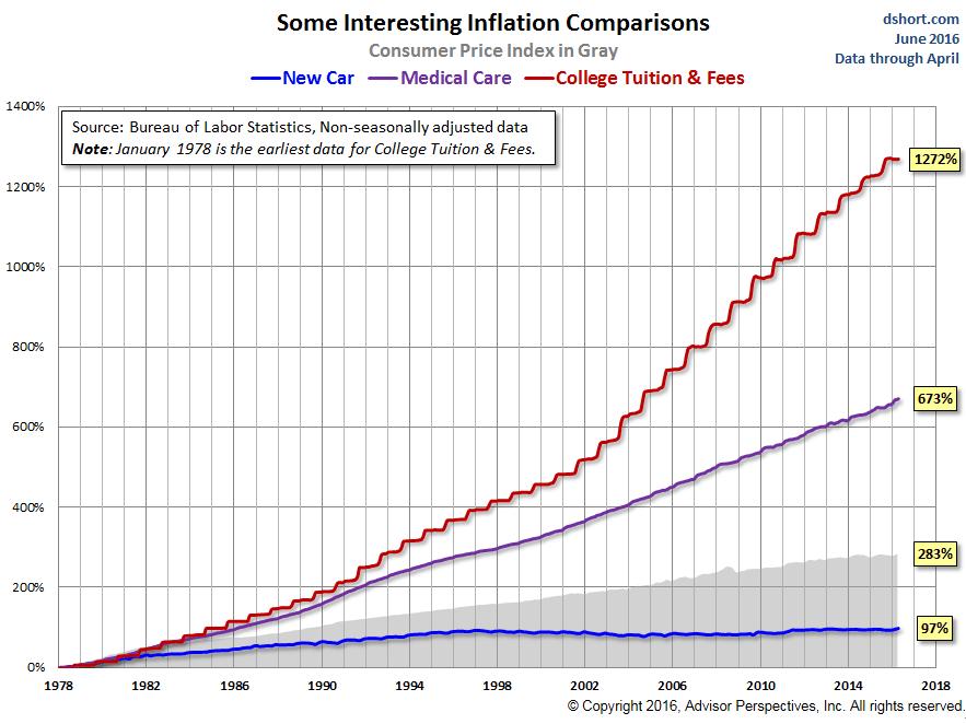 US-student-loans-auto-medical-CPI