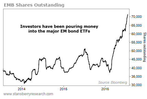 Emerging-market-ETF-EMB-shares-outstanding