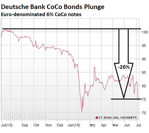 Germany-Deutsche-Bank-CoCo-bonds-2016-07-08