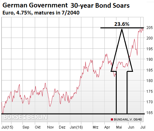 Germany-Government-Bond-2040-2016-07-08