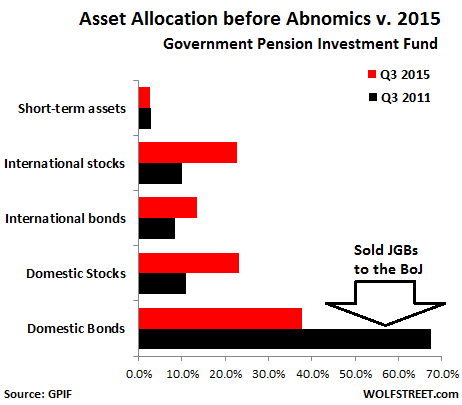 Japan-GPIF-asset-allocation-2011-v-2015
