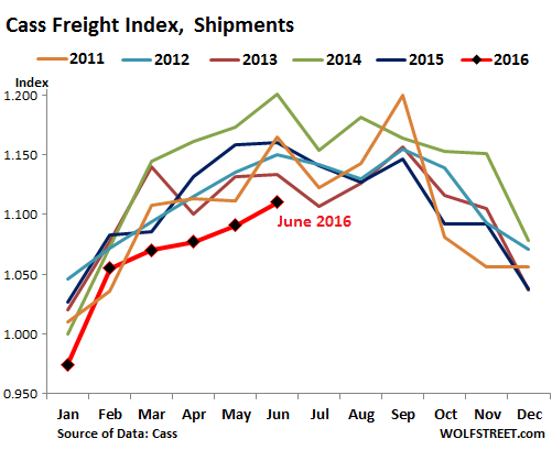 US-Cass-freight-index-2016-06-shipments