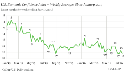 US-Gallup-economic-confidence-2016-07-19