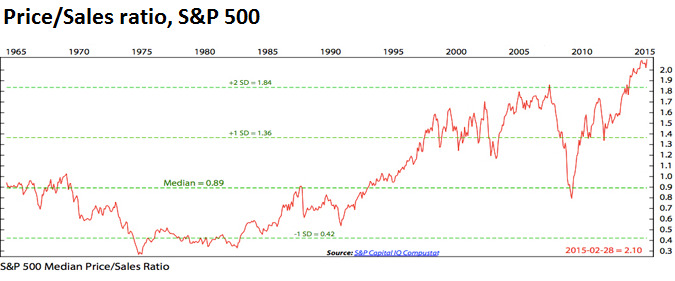 US-SP500-price-sales-ratio