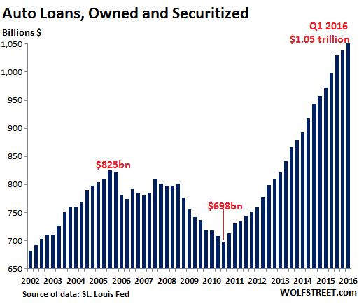 US-auto-loans-2016-Q1