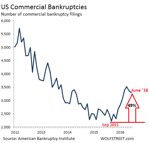 US-commercial-bankruptcies-2012-2016_06