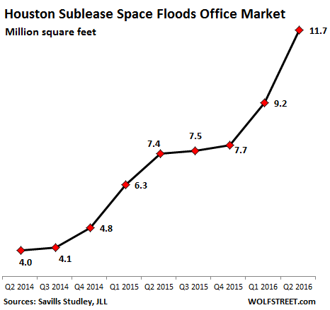 US-houston-sublease-space-Q2-2014_Q2-2016