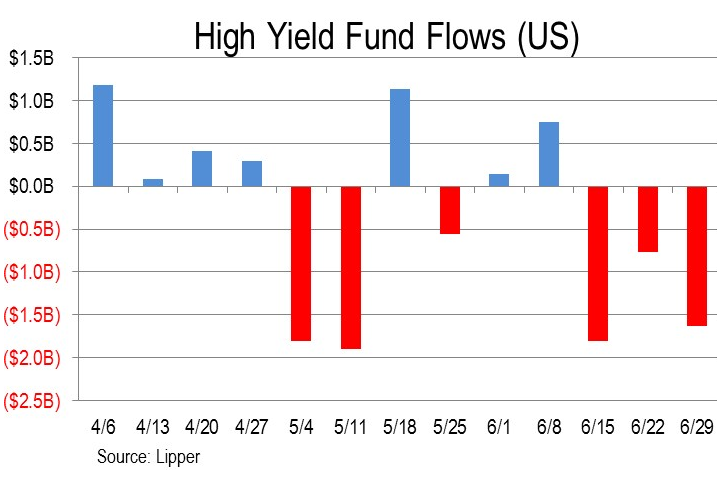 US-junk-bond-fund-flows-2016-07-01
