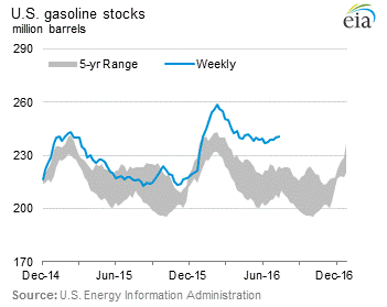 us-gasoline-stocks-2016-07-15