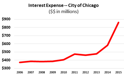 2016-08-31-Chicago-interest-expense-Bergman