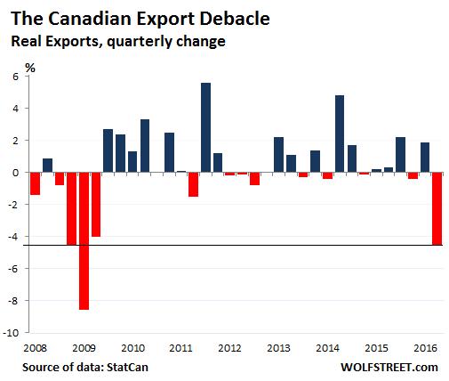 Canada-exports-2008-2016-Q2