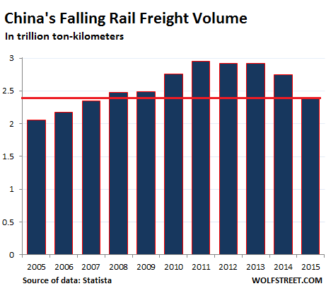 China-rail-freight-volume-2005_2015