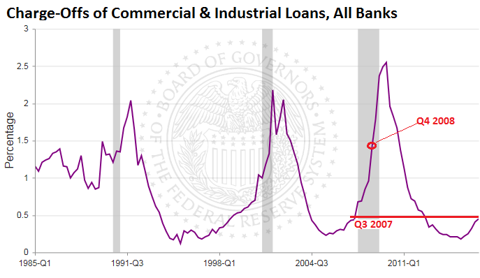 US-Commercial-industrial-loans-charge-offs