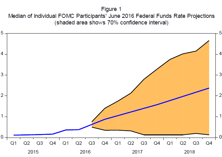 US-Fed-Yellen-chart-federal-funds-rate-2016-08-26