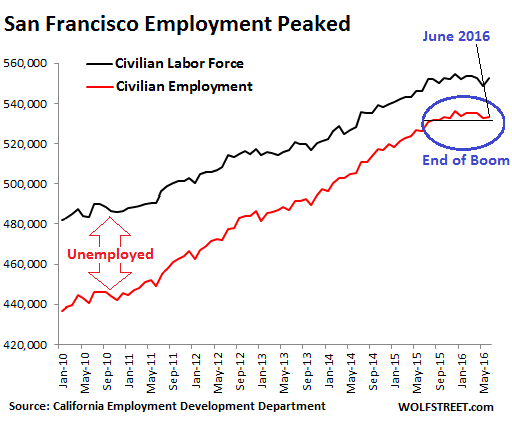 US-San-Francisco-employment-2016-06