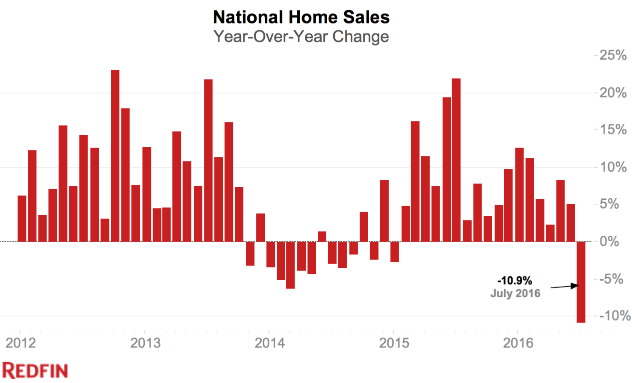 US-home-sales-Redfin-2016-07