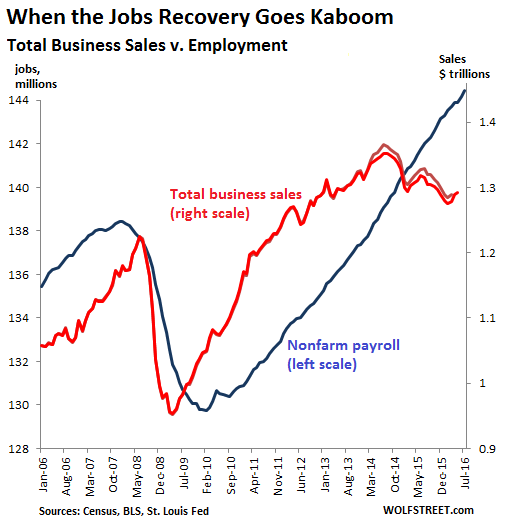 US-jobs-v-business-sales-2006-2016-07