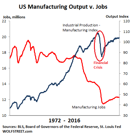 US-manufacturing-jobs-v-output