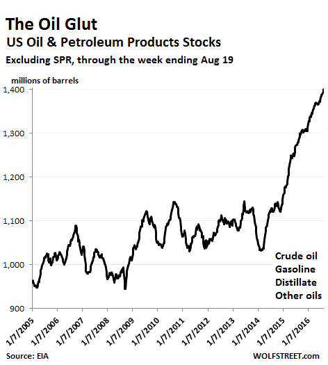 US-petroleum-products-stocks-through=2016-08-19