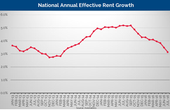 US-rent-growth-national-average-Axiometrics