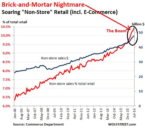 US-retail-nonstore-sales-2016-07