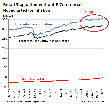 trends in non store retailing To be sure, the trends are not good for store-based retailers, which generally  complain of challenging conditions and frugal consumers although overall retail .