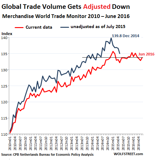 World-Trade-Monitor-Volume-2012-2016_06