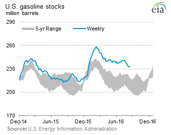 us-gasoline-stocks-2016-08-24