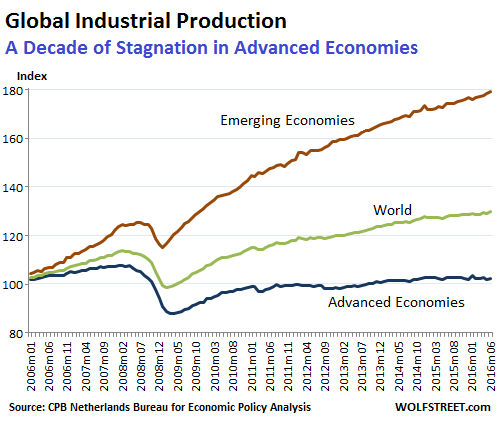 world-trade-industrial-production-2016-06
