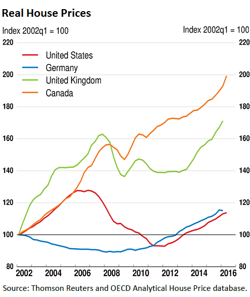 Canadian Housing Bubble, Debt Stir Financial Crisis Fears