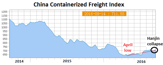 china-containerized-freight-index-2016-09-16