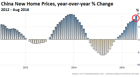 china-house-price-index-2011-2016-08