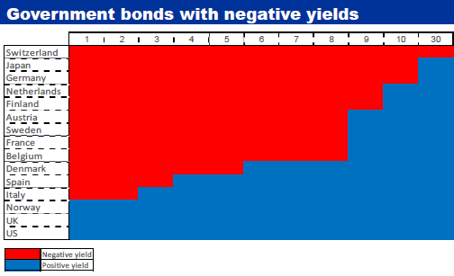 Negative-yield-debt-by-maturity