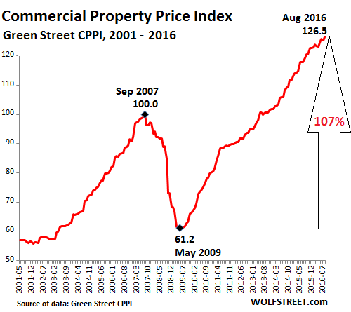 us-commercial-property-index-greenstreet-2016-08