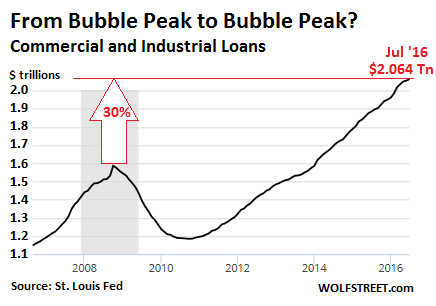 us-commercial-industrial-loans2016-07