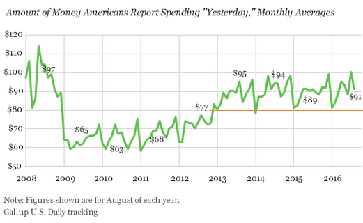 US-household-discretionary-spending-Gallup-2016-08