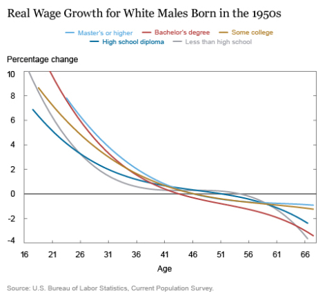 us-real-wages-white-men-born-in-1950s-by-education