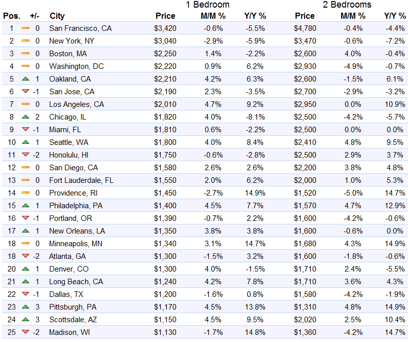 us-rents-top-1-25-markets-zumper-2016-09