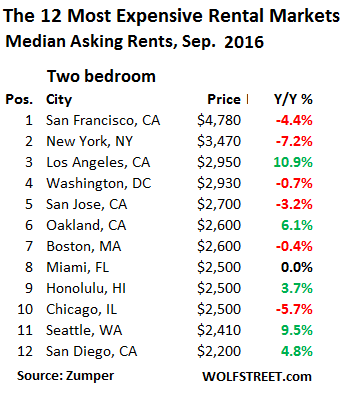 us-rents-top-12-markets-2-bedroom-2016-09