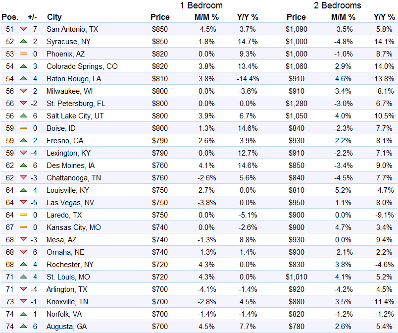 us-rents-top-51-75-markets-2016-09