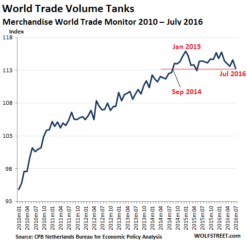 world-trade-monitor-volume-2012-2016_07