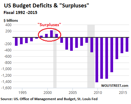 us-budget-deficits-surpluses-1992-2015